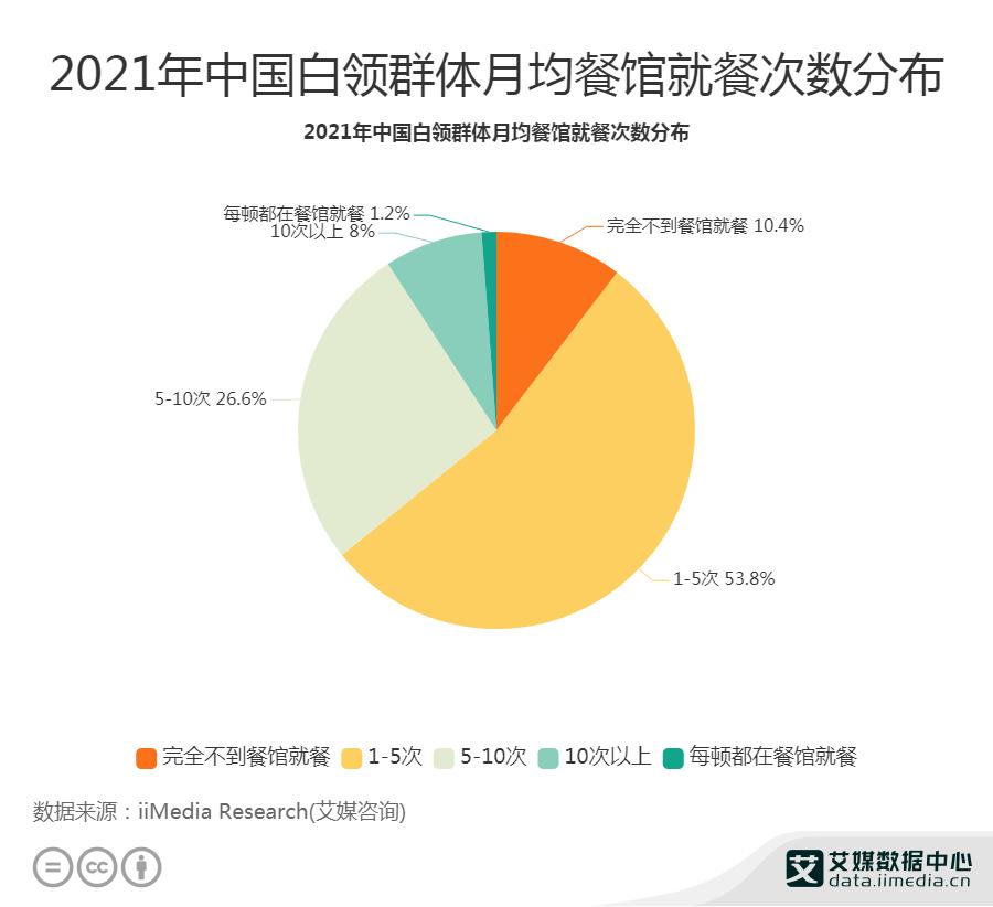2021年中国白领群体月均餐馆就餐次数分布