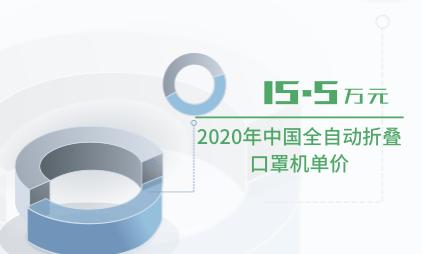 口罩行业数据分析:2020年中国全自动折叠口罩机单价为15.5万元