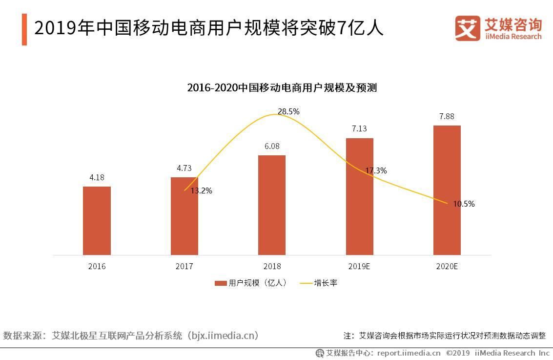 2019年中国移动电商用户规模将突破7亿人