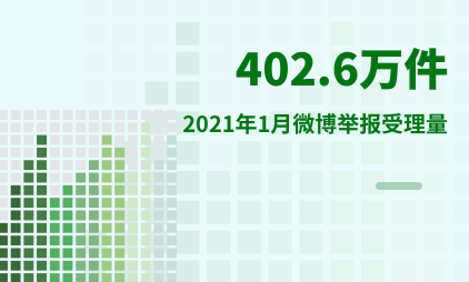 互联网行业数据分析:2021年1月微博举报受理量为402.6万件