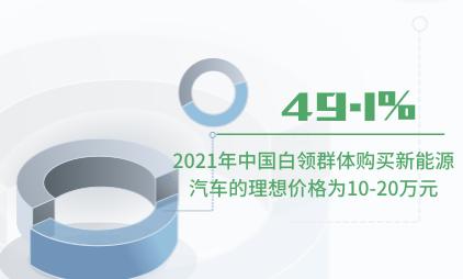 新能源汽车行业数据分析:2021年中国49.1%白领群体购买新能源汽车的理想价格为10-20万元