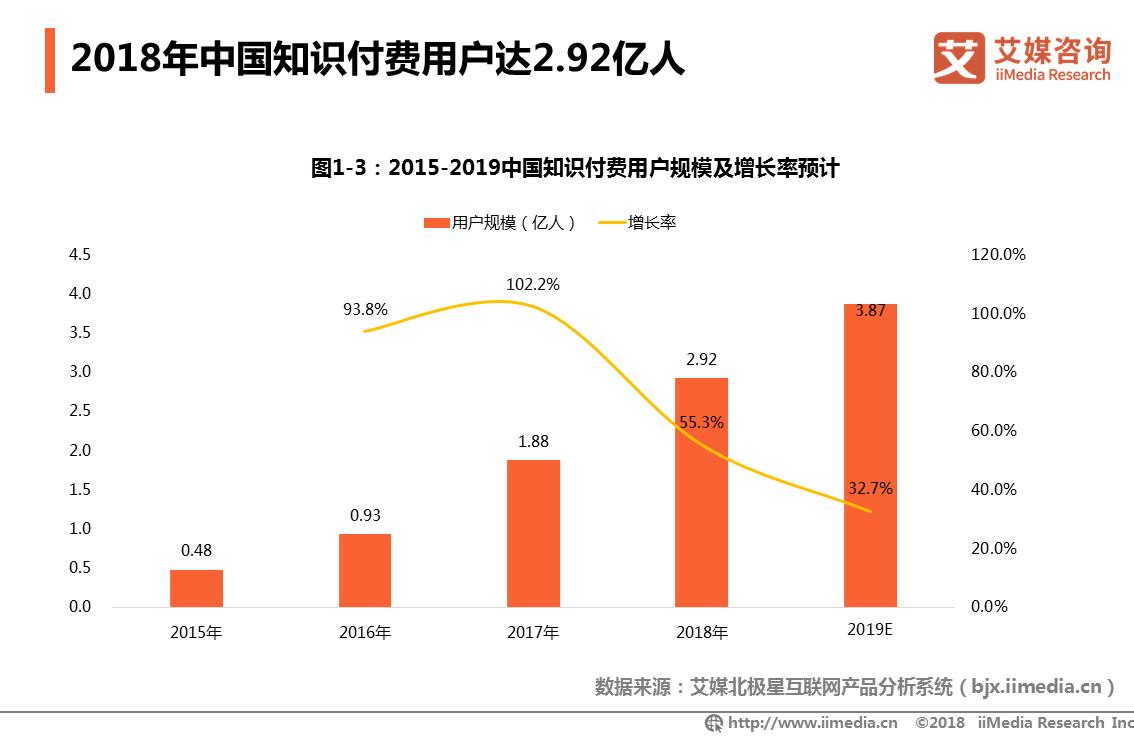 2019年中国知识付费用户将达3.87亿人