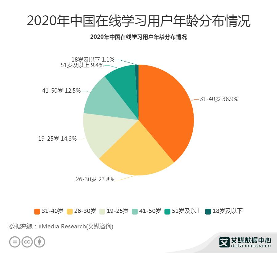 2020年中国在线学习用户年龄分布情况