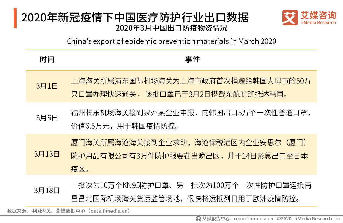 2020年新冠疫情下中国医疗防护行业出口数据