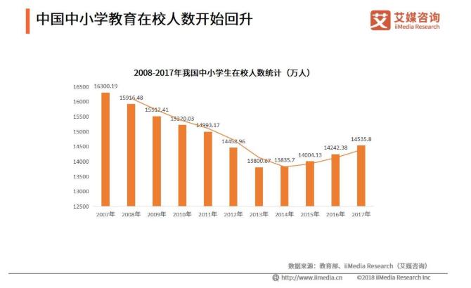 2019中国中小学教育行业发展现状和未来趋势展望