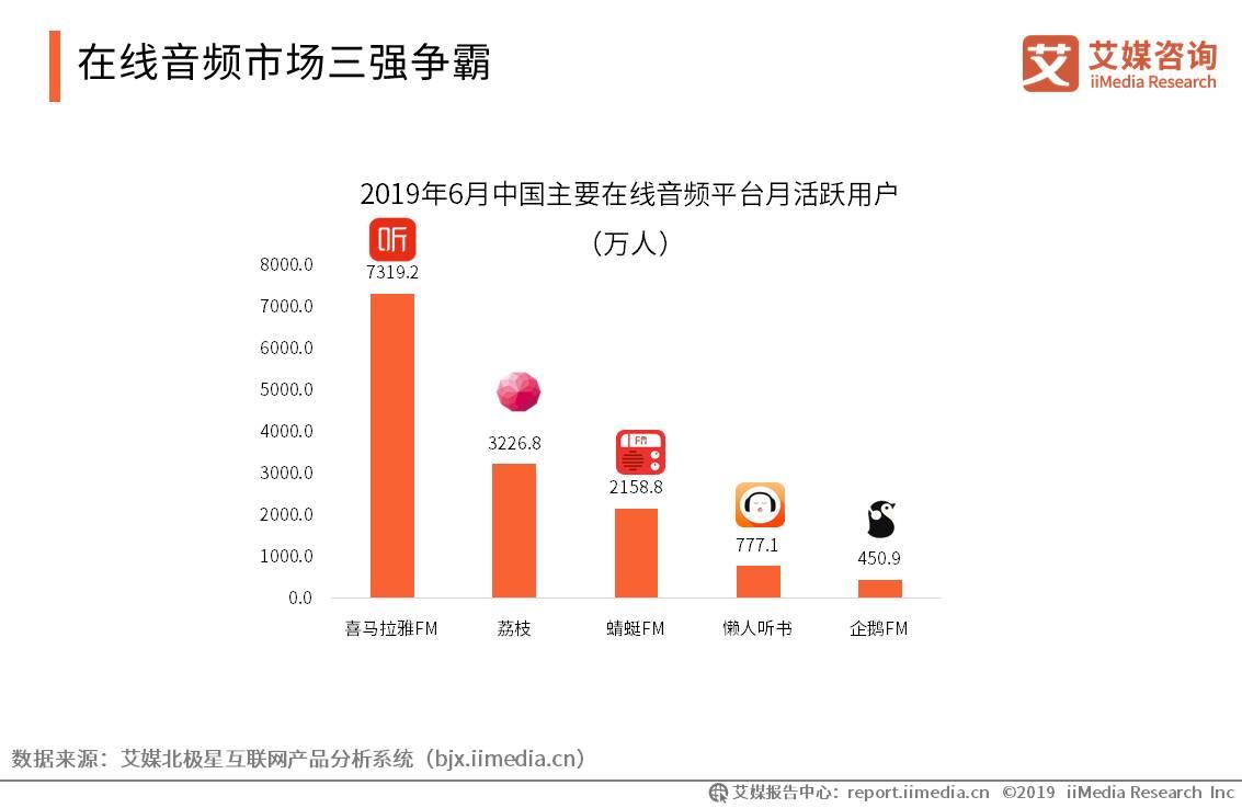 中国在线音频行业数据分析:2019上半年在线音频市场三强争霸