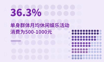单身经济数据分析:2021年中国36.3%单身群体月均休闲娱乐活动消费为500-1000元