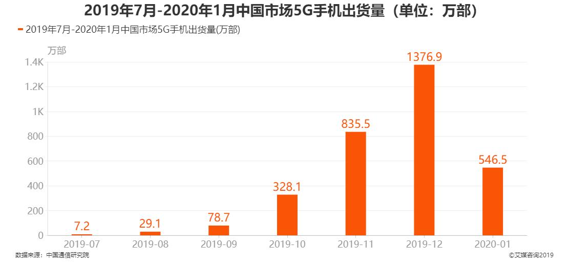 2019年7月-2020年1月中国市场5G手机出货量