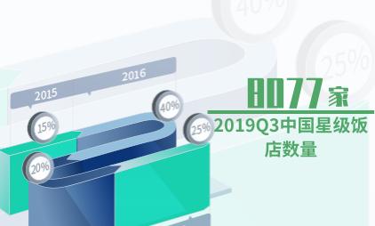 酒店行业数据分析:2019Q3中国星级饭店数量降至8077家