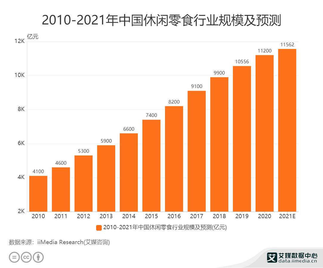 2010-2021年中国休闲零食行业规模及预测