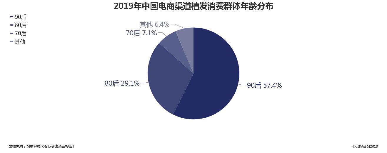 2019年中国电商渠道植发消费群体年龄分布