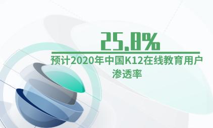 教育行业数据分析:预计2020年中国K12在线教育用户渗透率为25.8%