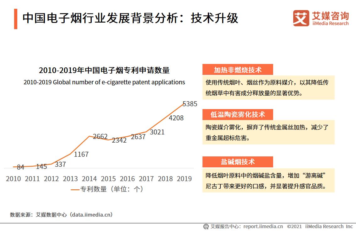 中国电子烟行业发展背景分析:技术升级