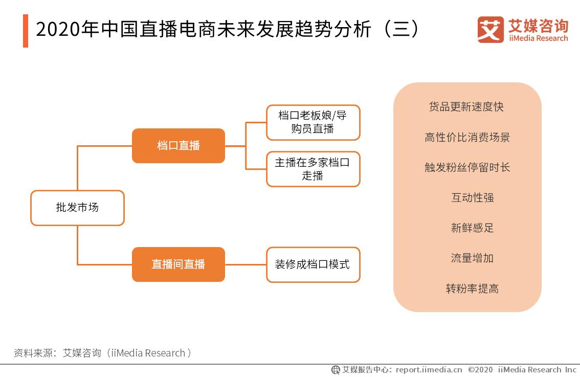 2020年中国直播电商未来发展趋势分析(三)