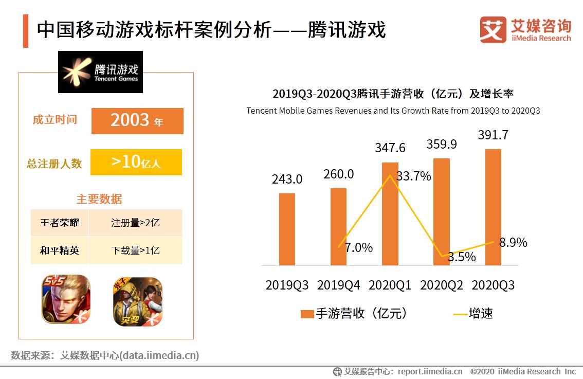中国移动游戏标杆案例分析——腾讯游戏