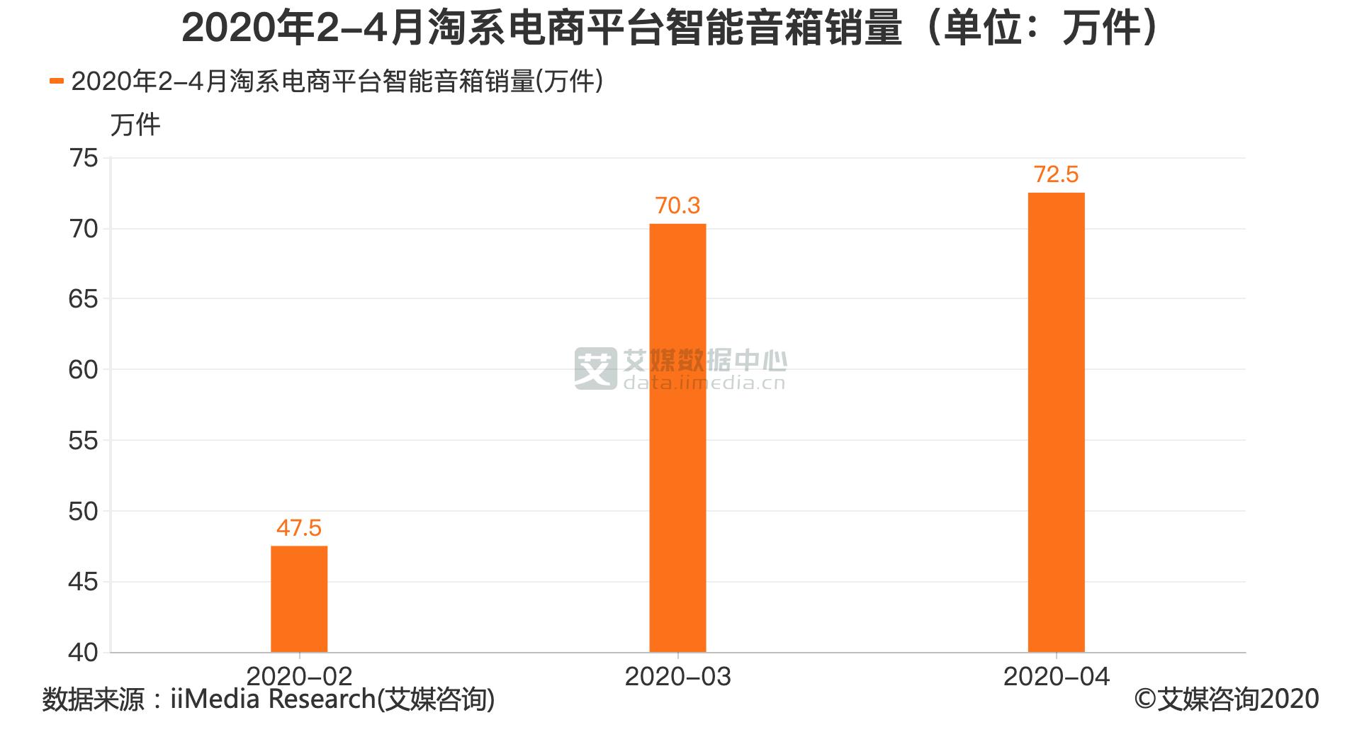 2020年2-4月淘系电商平台智能音箱销量(单位:万件)