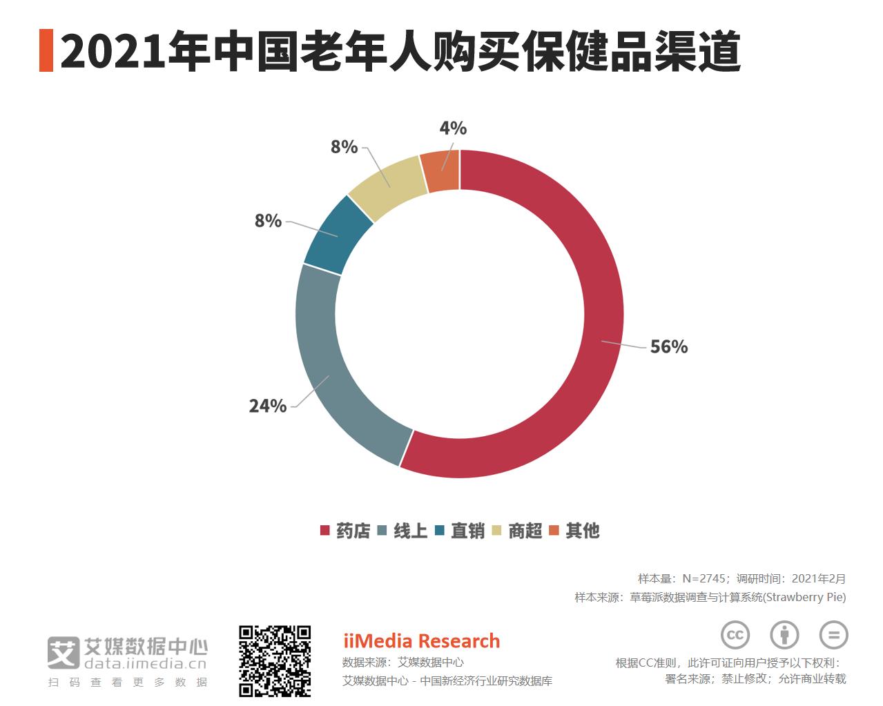 2021年中国56%老年人通过药店购买保健品