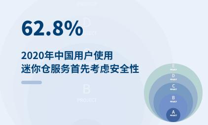迷你仓行业数据分析:2020年中国62.8%用户使用迷你仓服务首先考虑安全性