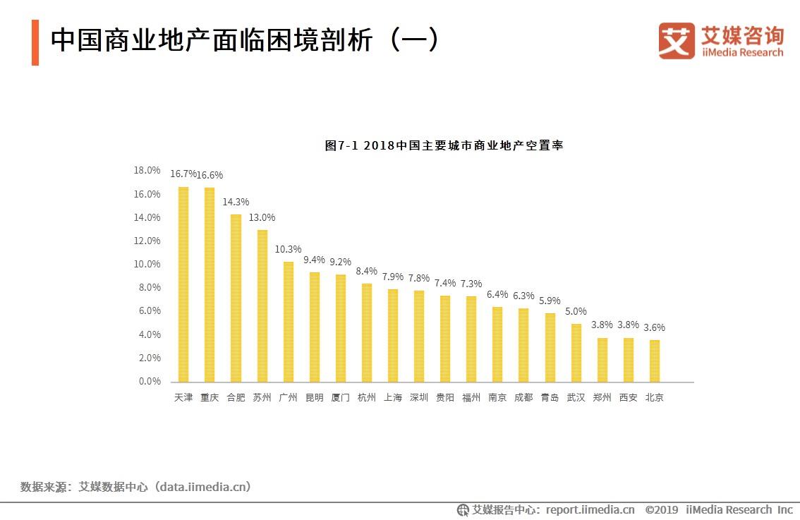 中国商业地产行业数据分析:2018年中国一二线城市平均空置率达到9.4%