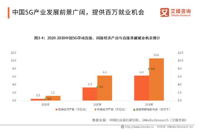 2019中国5G产业发展现状及趋势分析