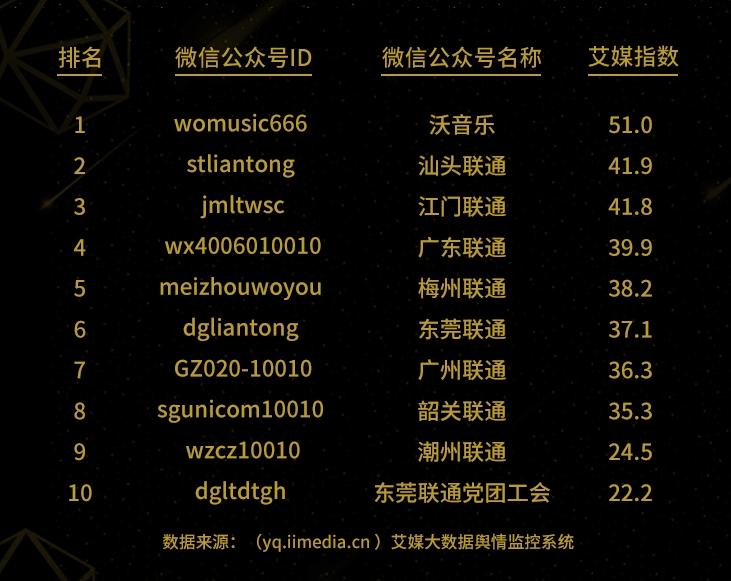 艾媒咨询|《2018年2月份广东联通微信公众号影响力排行榜TOP10》