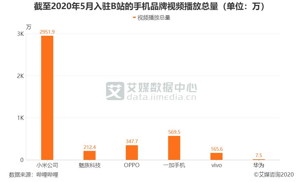截至2020年5月入驻B站的手机品牌视频播放总量(单位:万)