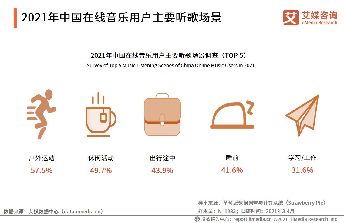 2021年中国在线音乐用户主要听歌场景