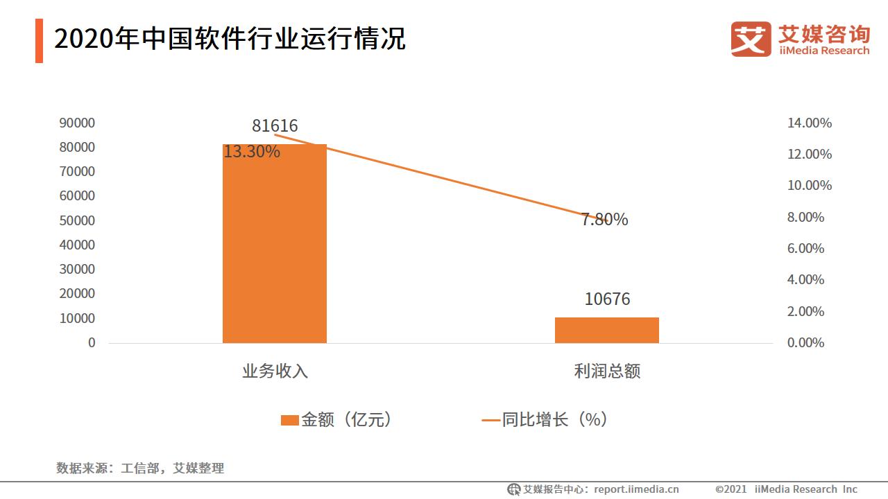 2020年中国软件行业运行情况