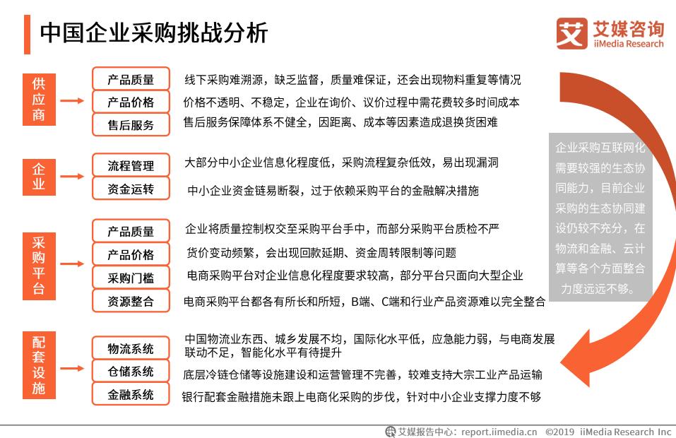 中国企业采购挑战分析