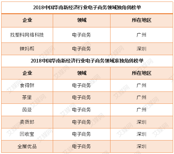 行业情报|2018中国华南电子商务(准)独角兽榜单:广州深圳8家企业登榜