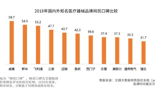 2019中国医疗器械产业剖析、竞争格局及发展前景预判