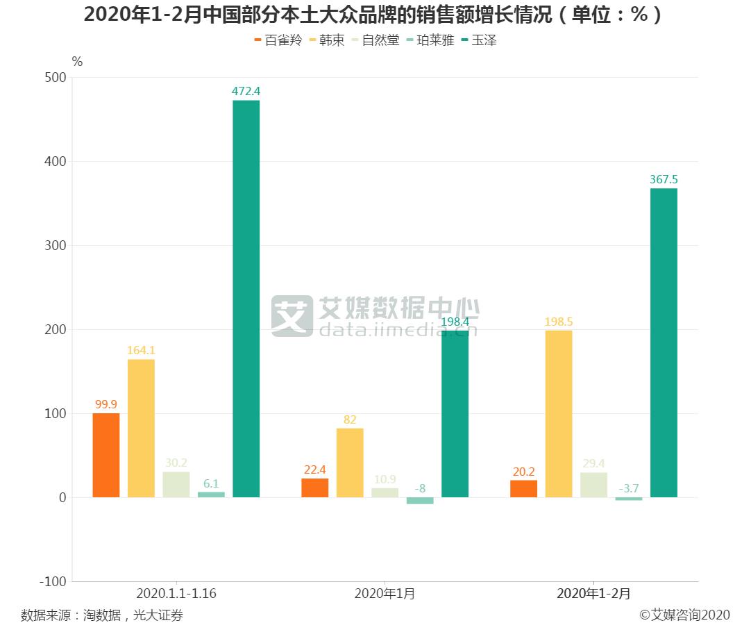 2020年1-2月中国部分本土大众品牌的销售额增长情况