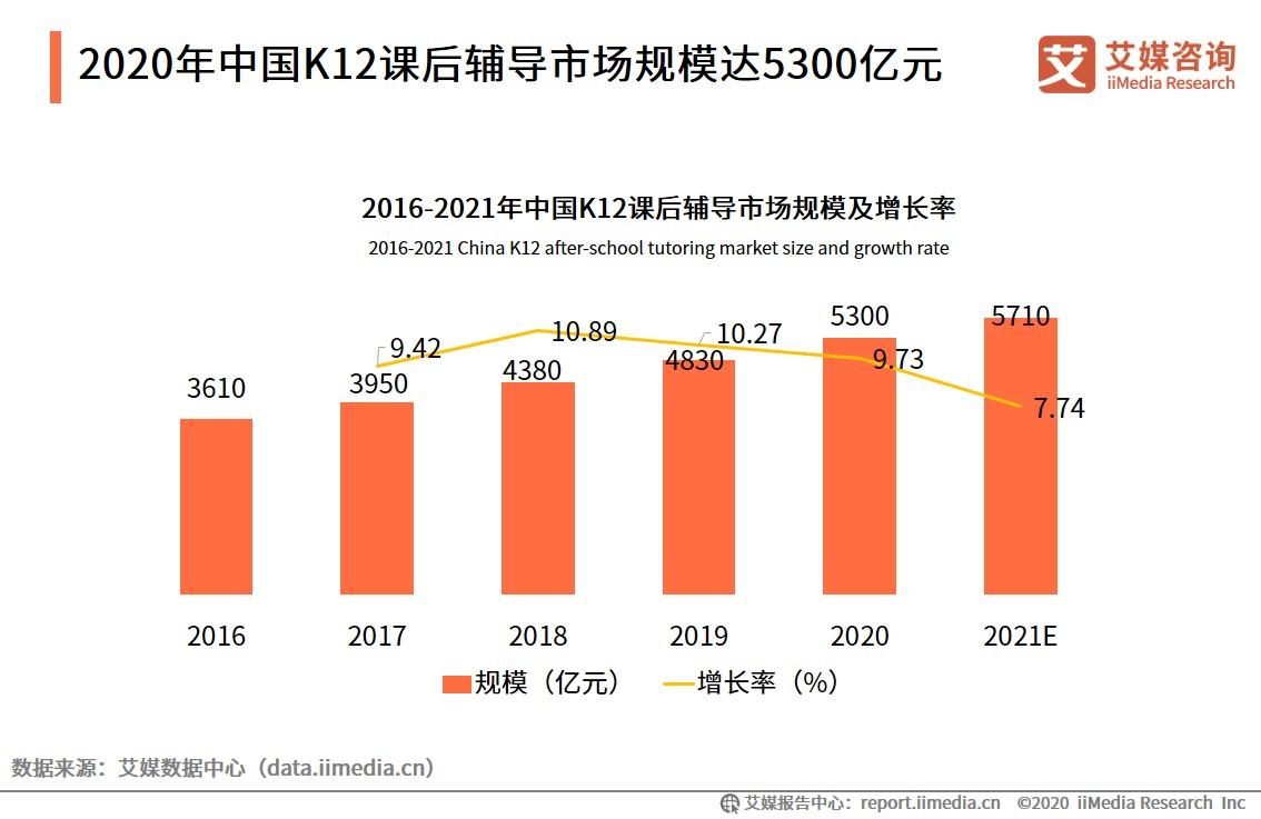 2020年中国K12课后辅导市场规模达5300亿元