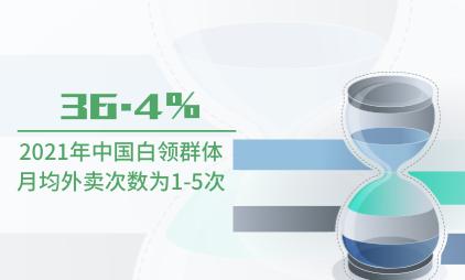 外卖行业数据分析:2021年中国36.4%白领群体月均外卖次数为1-5次