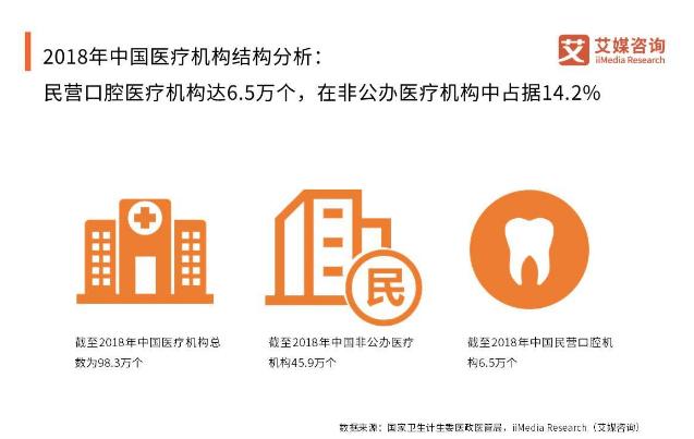 2019我国口腔护理行业发展现状、产业链与未来趋势分析