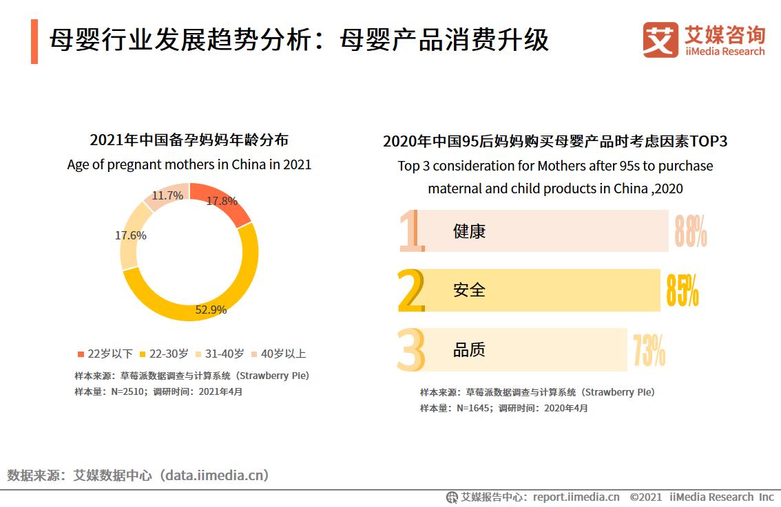 母婴行业发展趋势分析:母婴产品消费升级