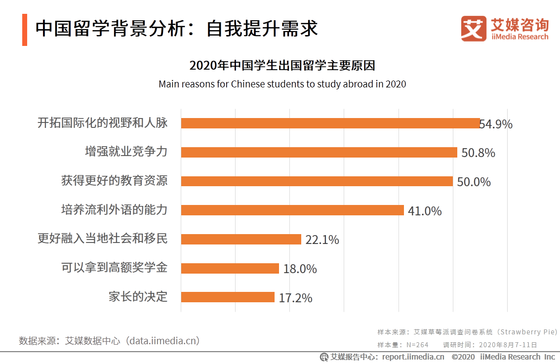 中国留学背景分析:自我提升需求