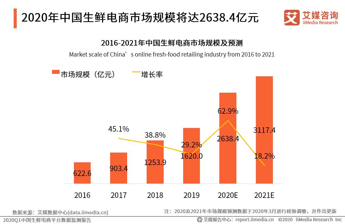 2020年中国生鲜电商市场规模将达2638.4亿元
