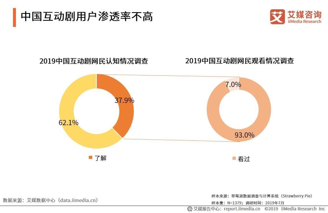 中国互动剧用户渗透率不高