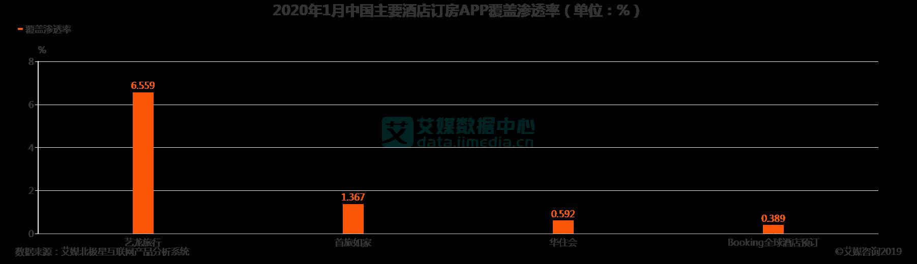 2020年1月中国主要酒店订房APP覆盖渗透率