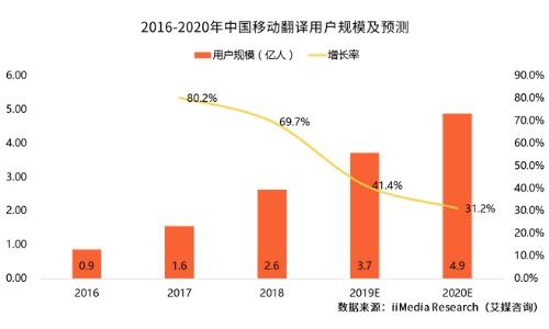 2019中国移动翻译行业发展现状及前景趋势分析报告