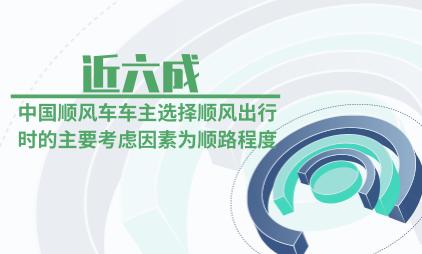 顺风车行业数据分析:近六成中国顺风车车主选择顺风出行时的主要考虑因素为顺路程度