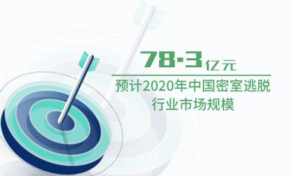 娱乐行业数据分析:预计2020年中国密室逃脱行业市场规模为78.3亿元