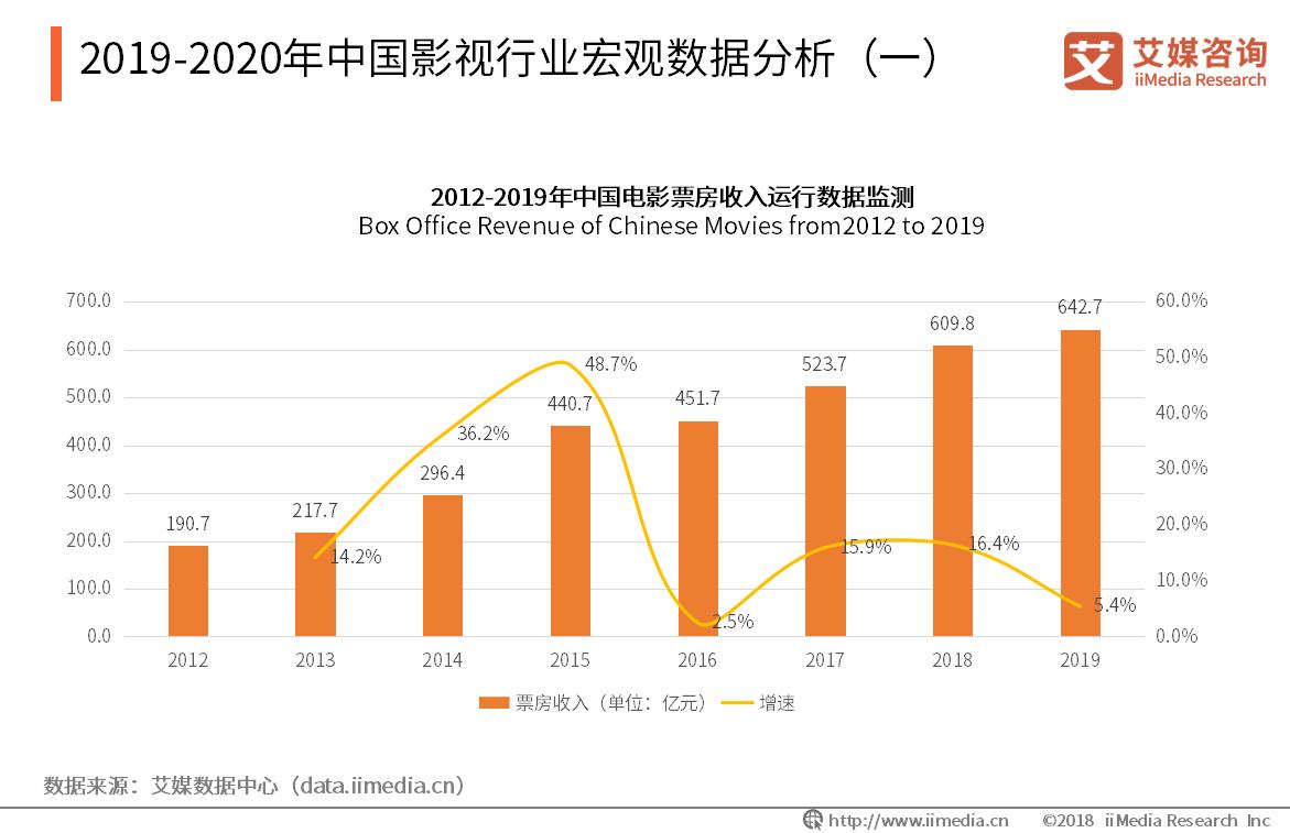 2019-2020年中国影视行业宏观数据分析
