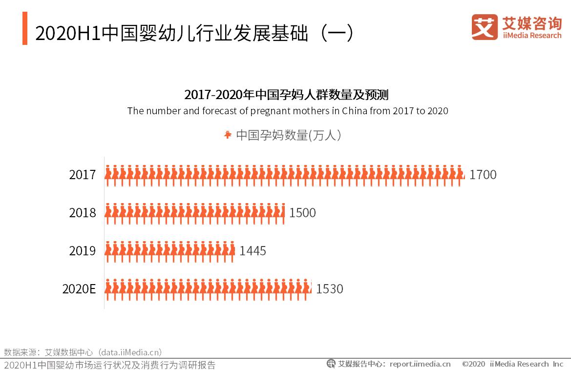 2020H1中国婴幼儿行业发展基础