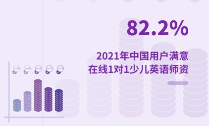 教育行业数据分析:2021年中国82.2%用户满意在线1对1少儿英语师资