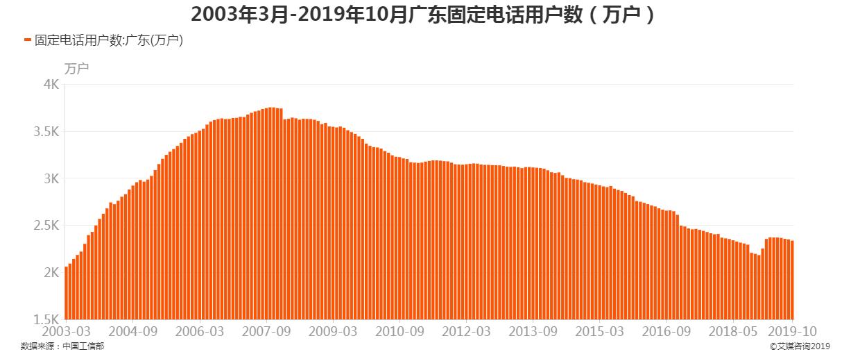 2003年3月-2019年10月广东固定电话用户数