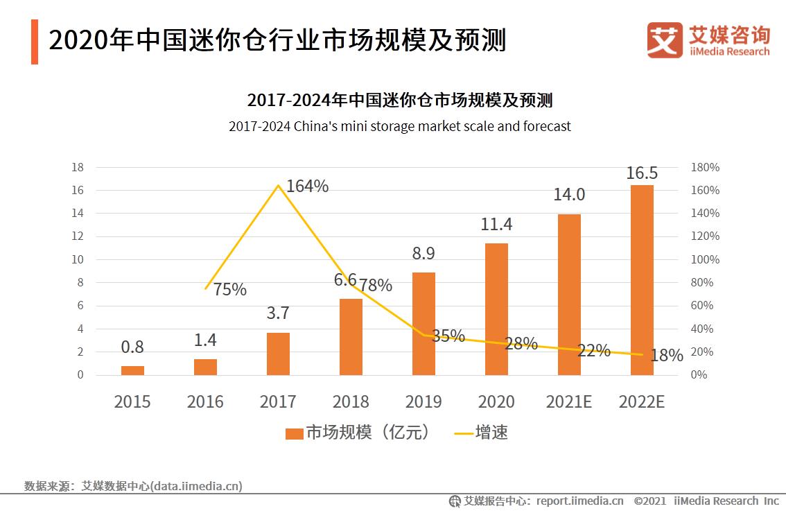 2020年中国迷你仓行业市场规模及预测