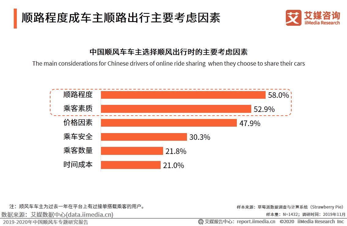 中国顺风车车主选择顺风出行时的主要考虑因素