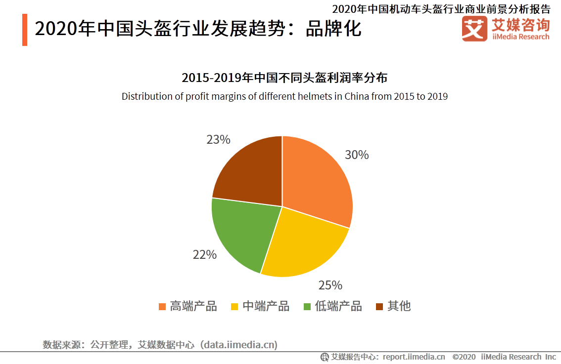 2020年中国头盔行业发展趋势:品牌化
